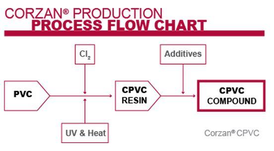 Quá trình sản xuất CPVC