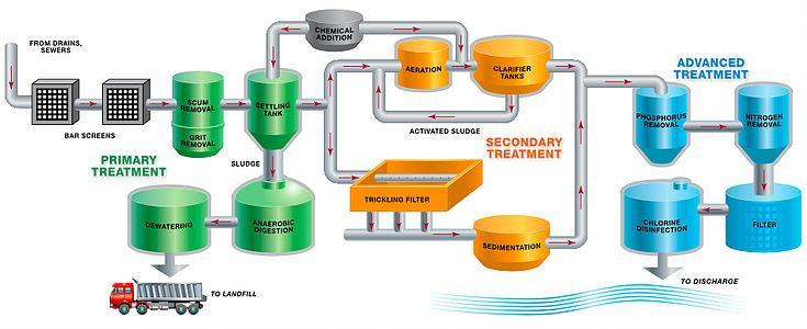 Xử lý nước thải bằng CPVC